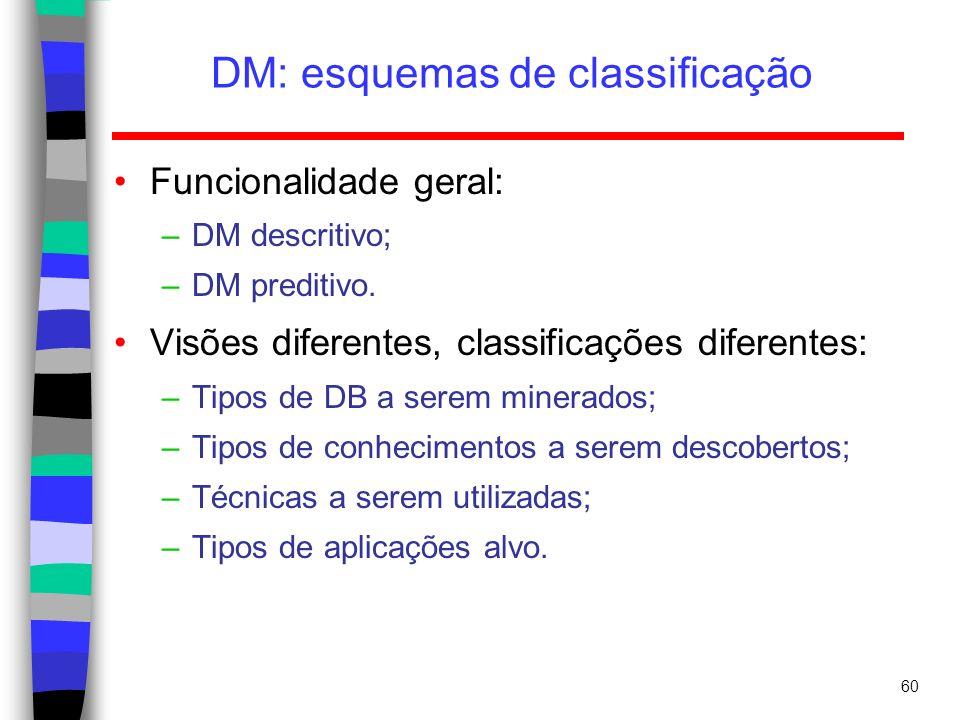 DM: esquemas de classificação