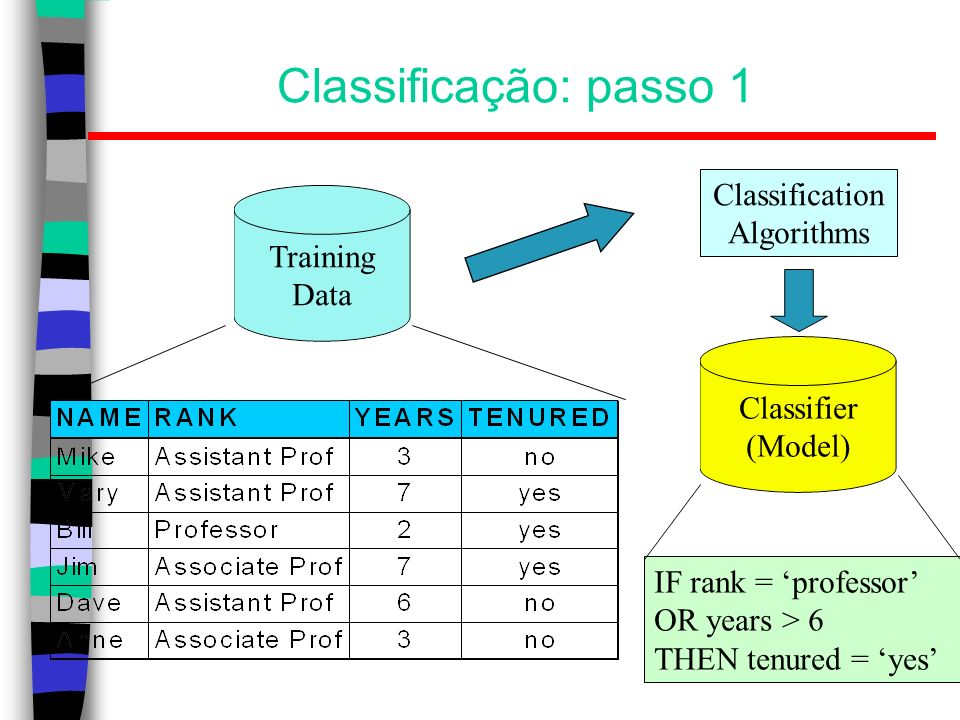 Classificação: passo 1 Classification Algorithms Training Data