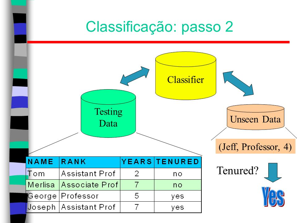 Classificação: passo 2 Tenured Classifier Testing Data Unseen Data