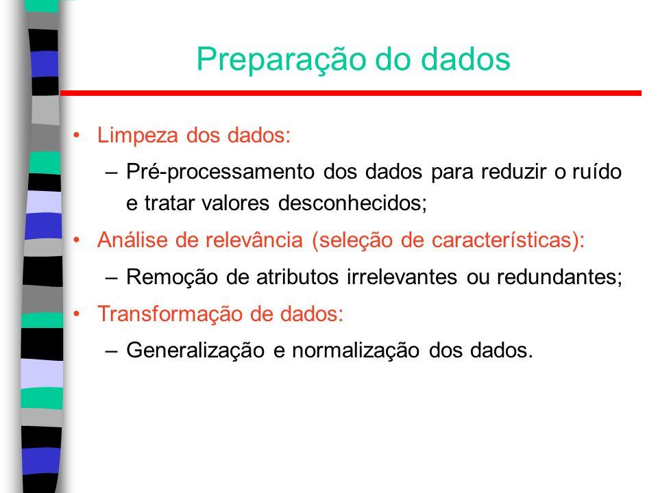 Preparação do dados Limpeza dos dados: