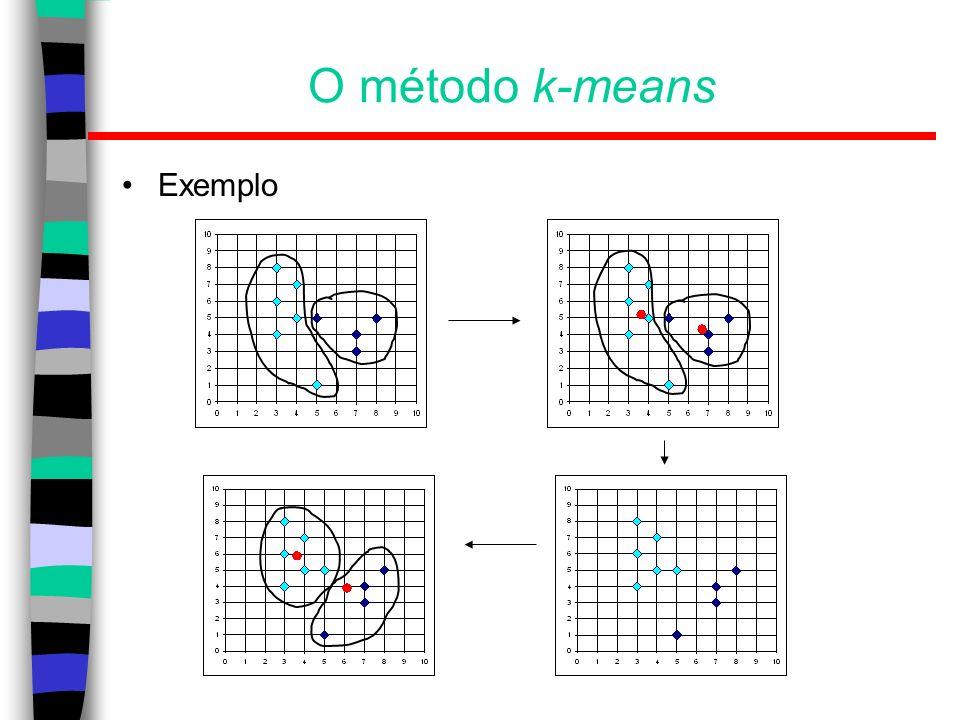 O método k-means Exemplo