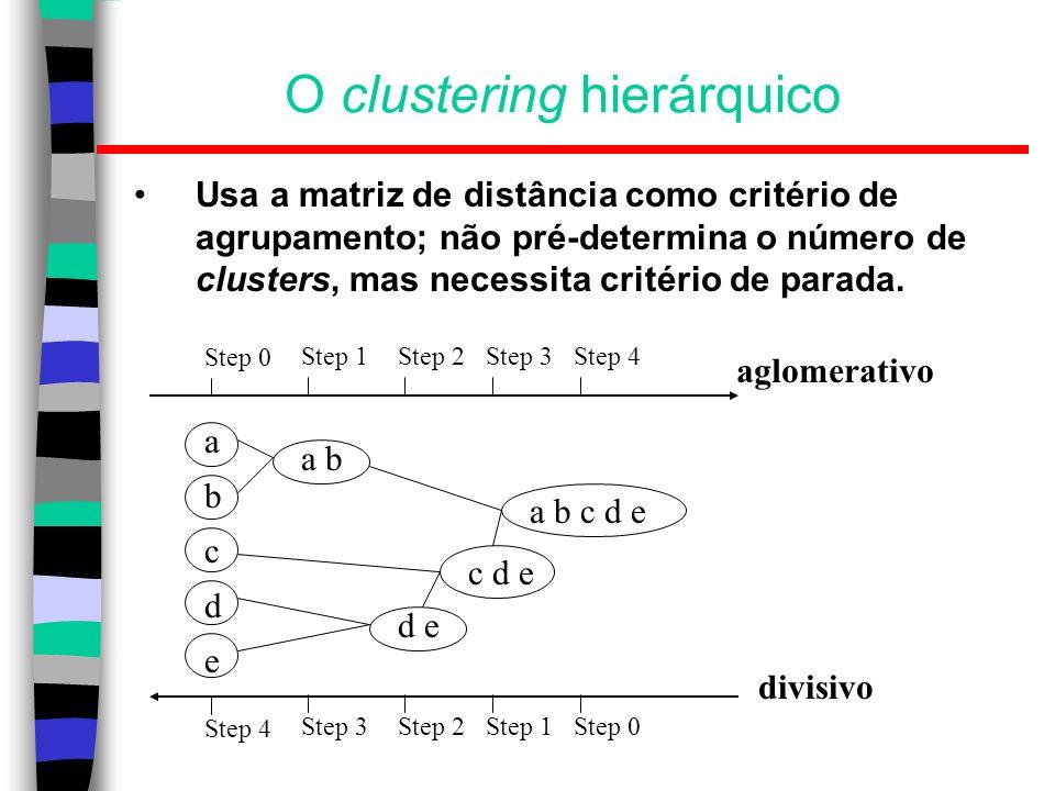 O clustering hierárquico