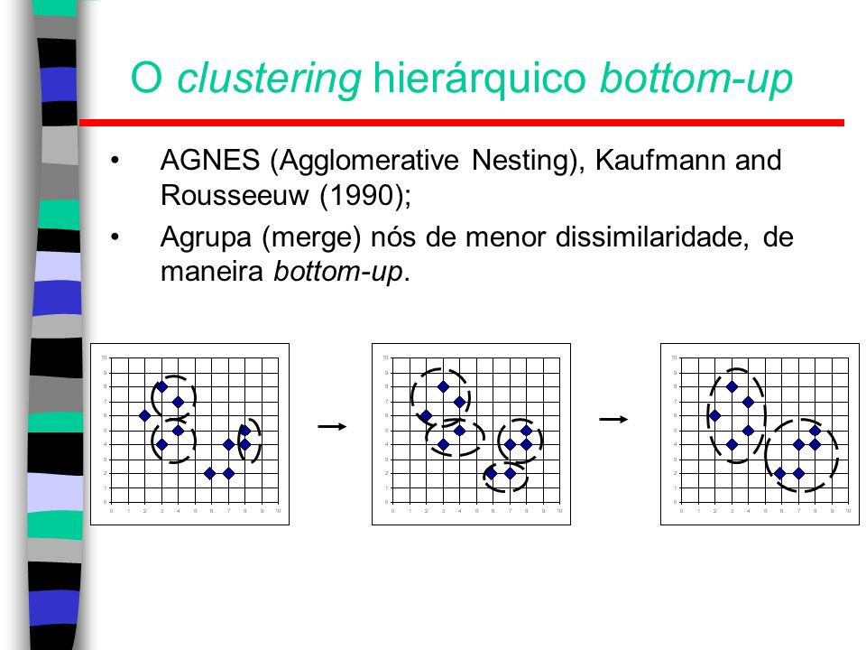 O clustering hierárquico bottom-up
