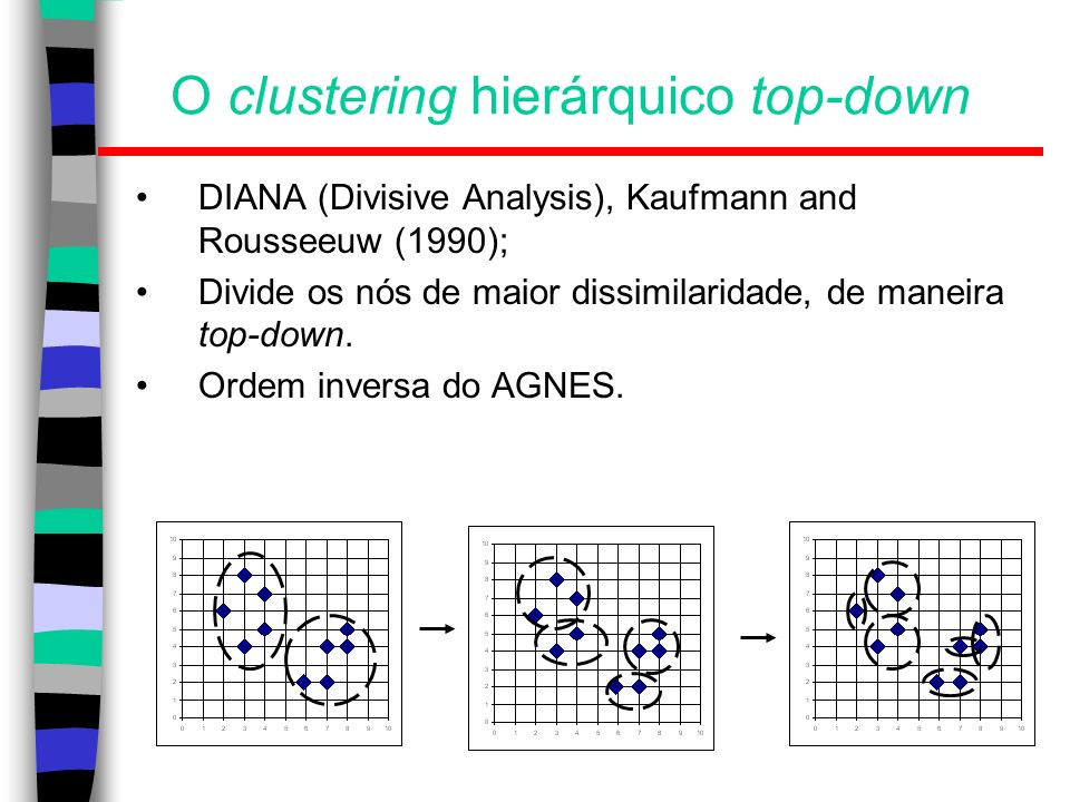 O clustering hierárquico top-down