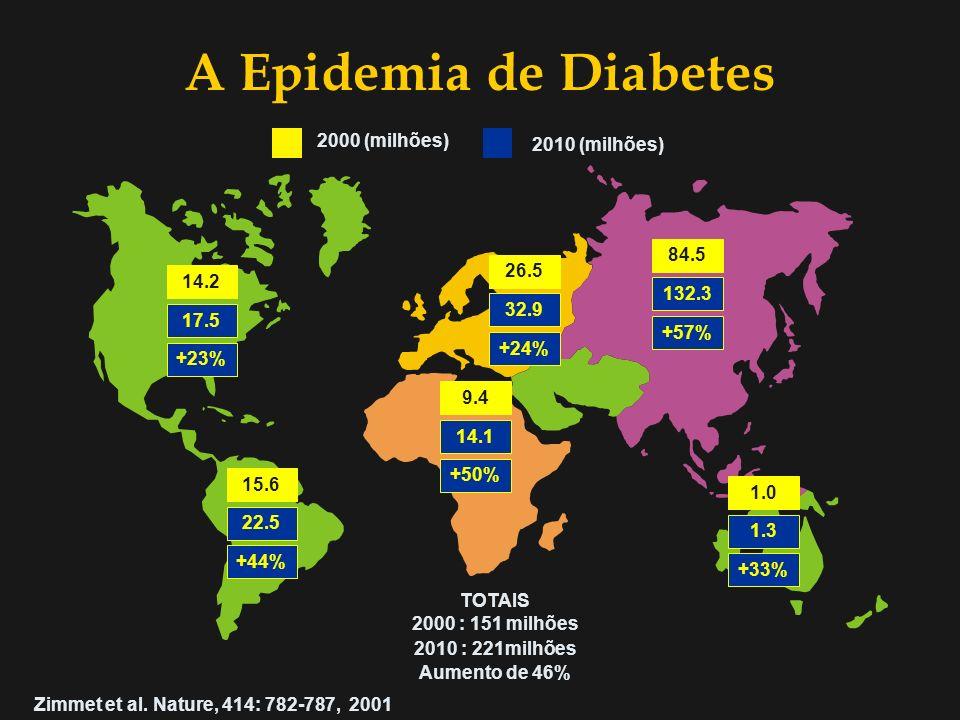 A Epidemia de Diabetes A Epidemia de Diabetes