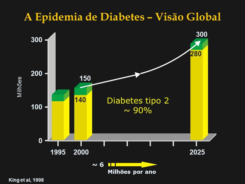 A Epidemia de Diabetes – Visão Global