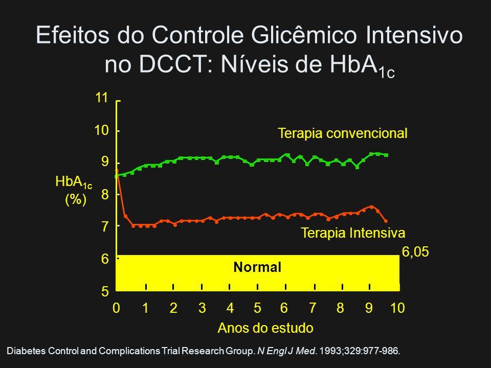 Efeitos do Controle Glicêmico Intensivo no DCCT: Níveis de HbA1c