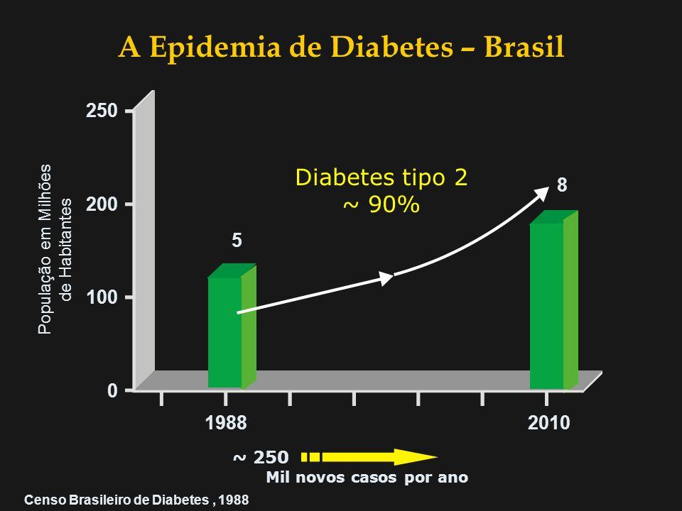 A Epidemia de Diabetes – Brasil