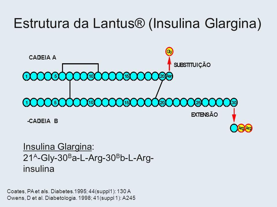 Estrutura da Lantus® (Insulina Glargina)