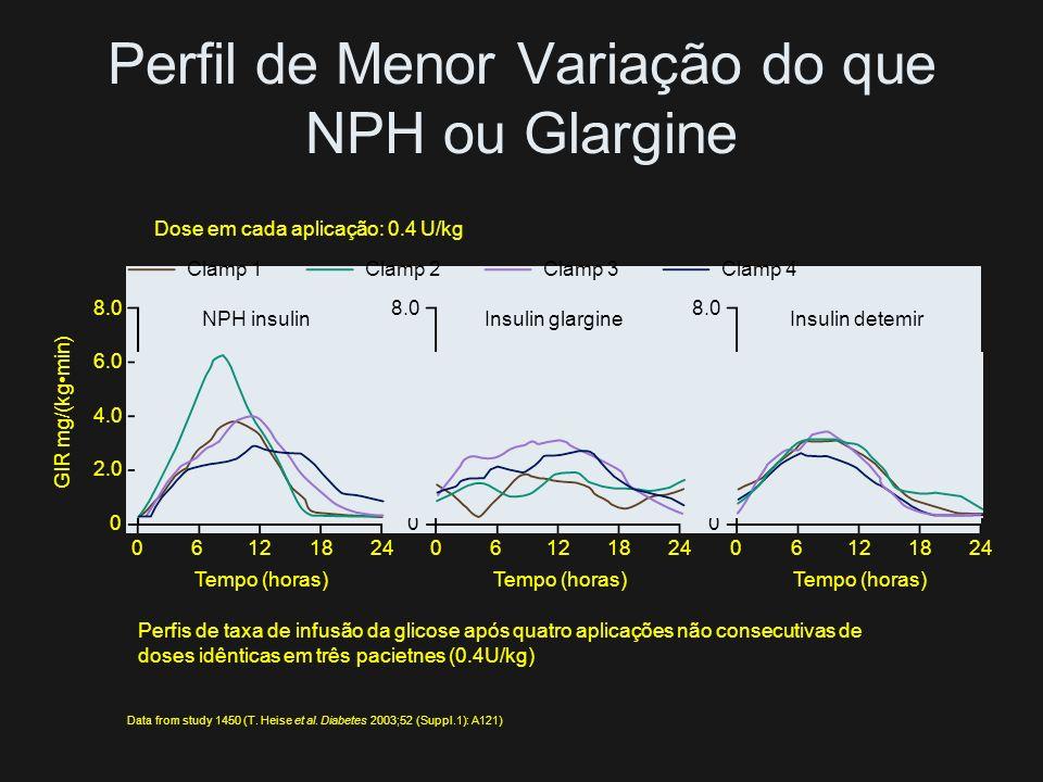 Perfil de Menor Variação do que NPH ou Glargine