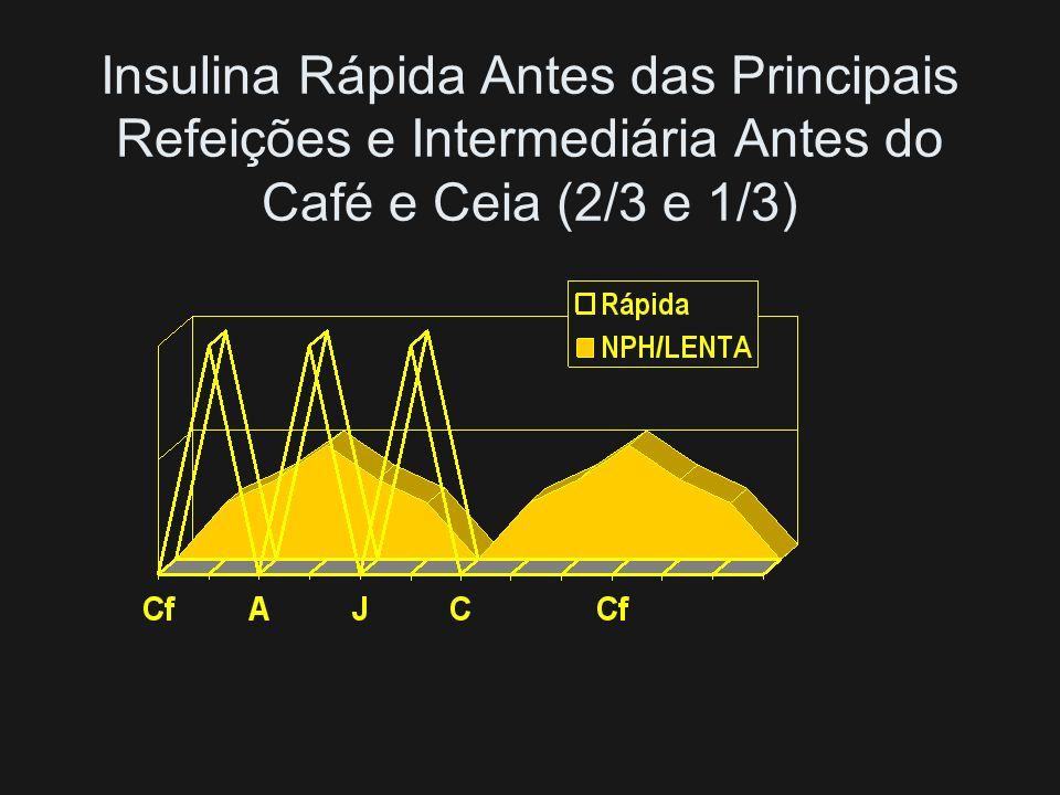 Insulina Rápida Antes das Principais Refeições e Intermediária Antes do Café e Ceia (2/3 e 1/3)