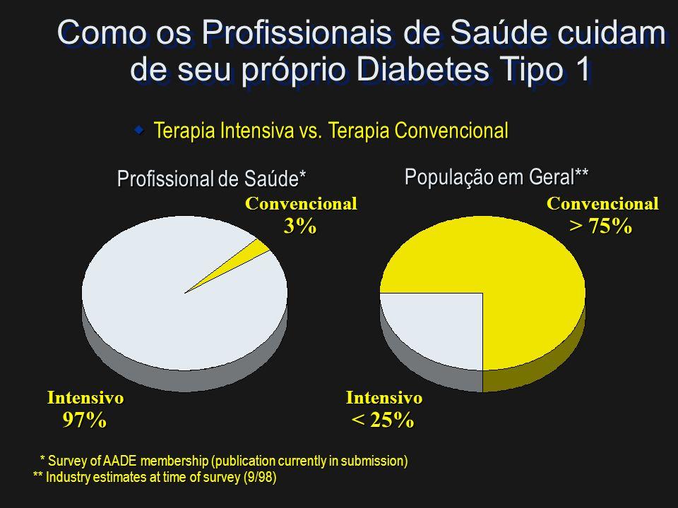Como os Profissionais de Saúde cuidam de seu próprio Diabetes Tipo 1