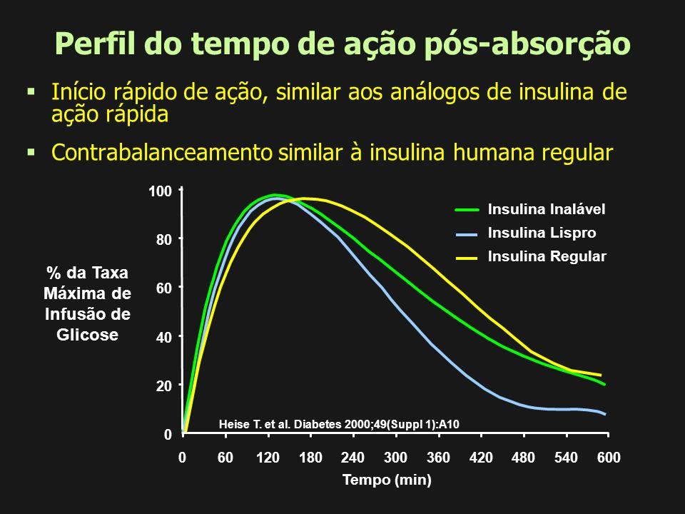 Perfil do tempo de ação pós-absorção
