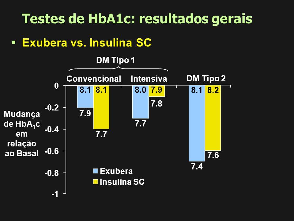 Testes de HbA1c: resultados gerais