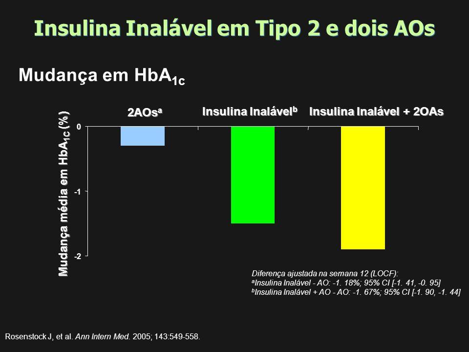 Insulina Inalável em Tipo 2 e dois AOs