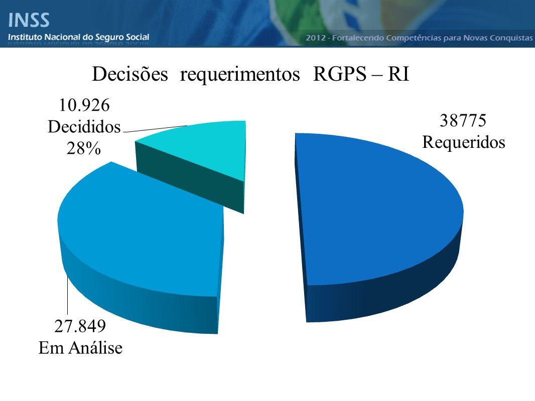 Decisões requerimentos RGPS – RI
