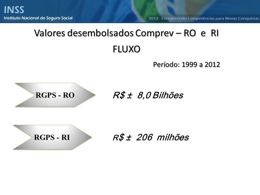 Valores desembolsados Comprev – RO e RI