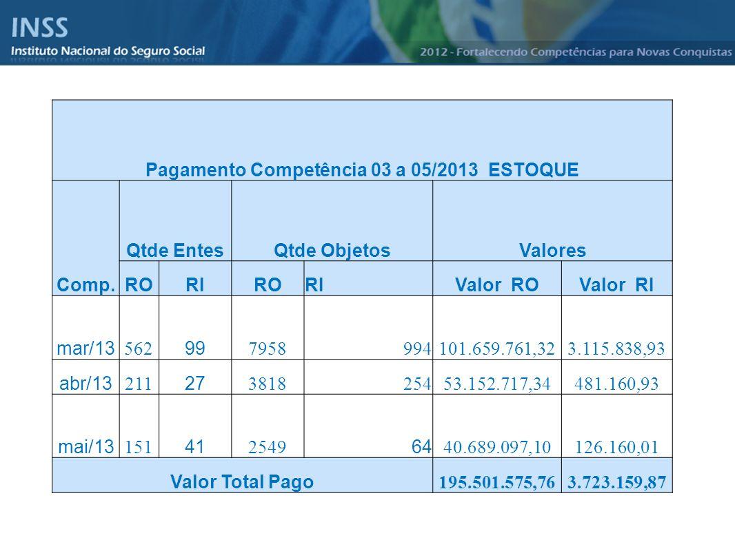Pagamento Competência 03 a 05/2013 ESTOQUE