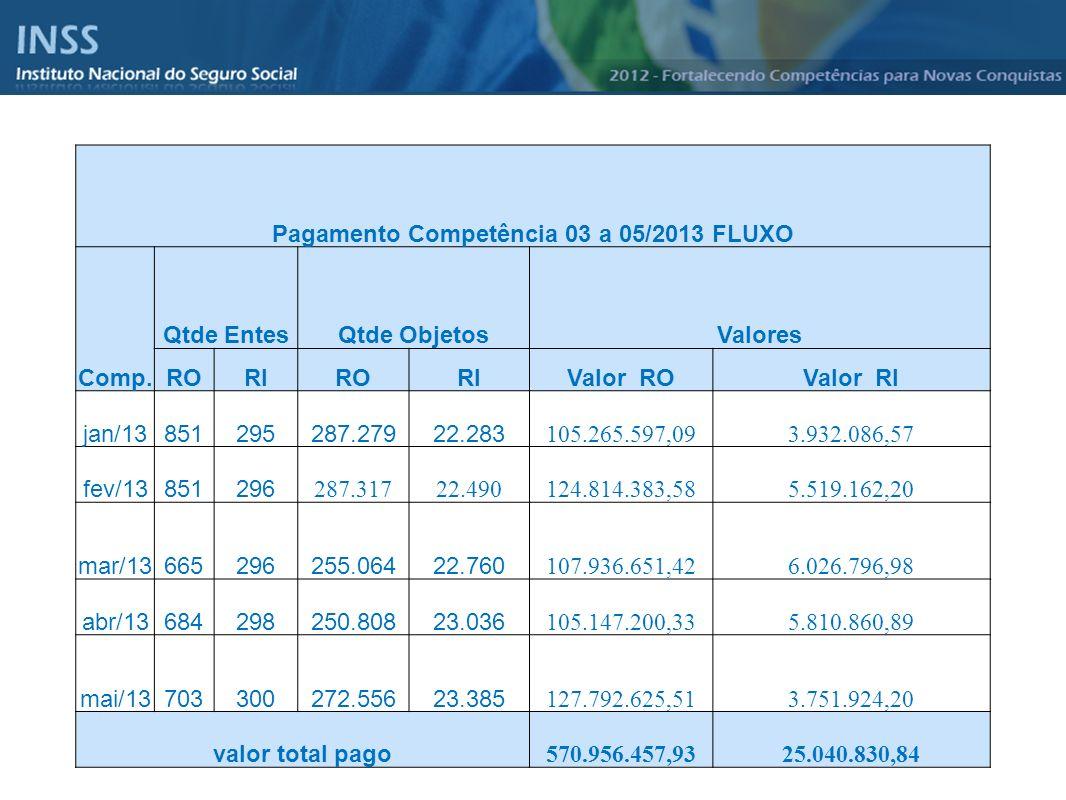 Pagamento Competência 03 a 05/2013 FLUXO