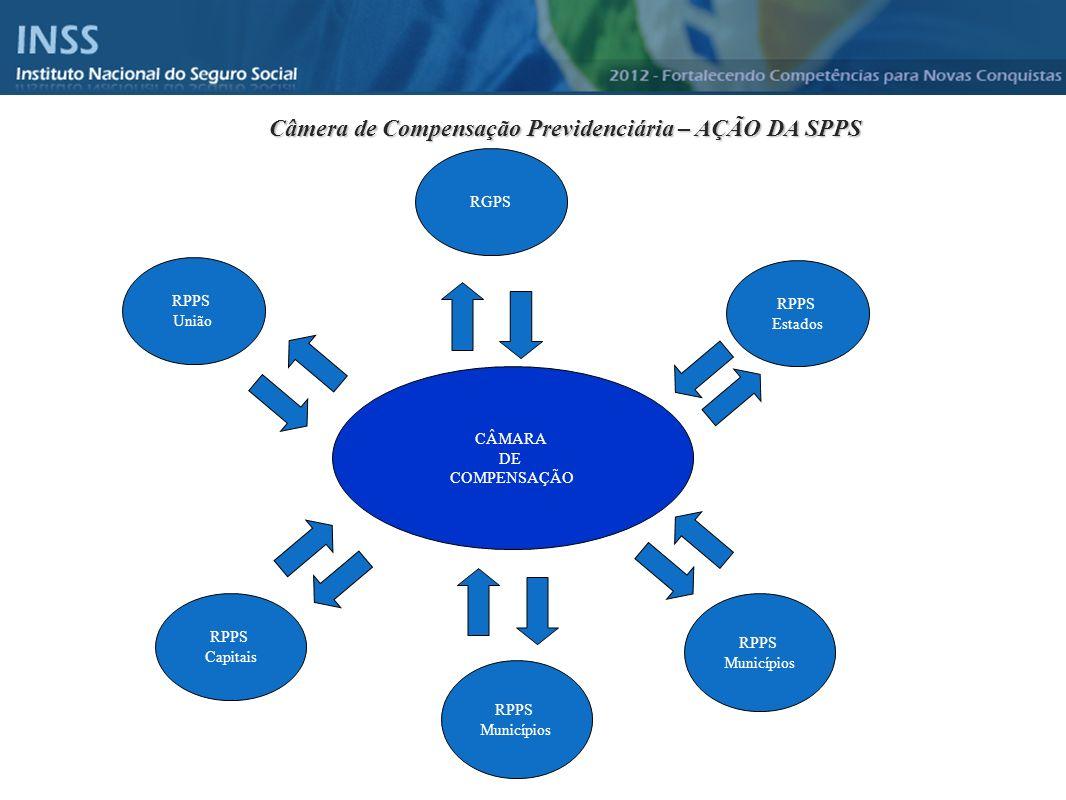Câmera de Compensação Previdenciária – AÇÃO DA SPPS