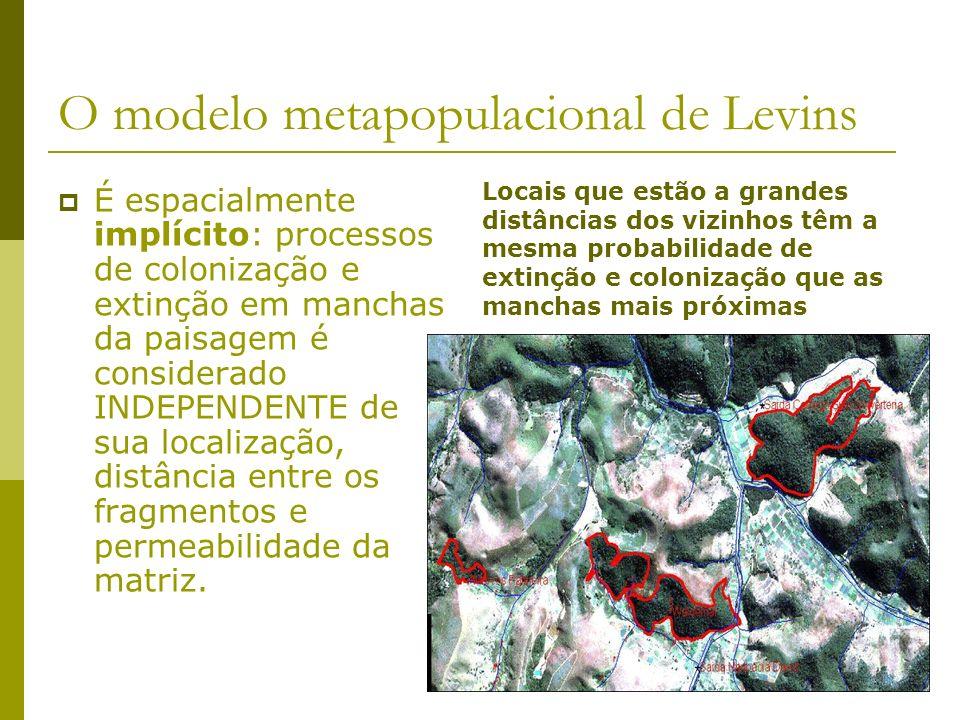 O modelo metapopulacional de Levins