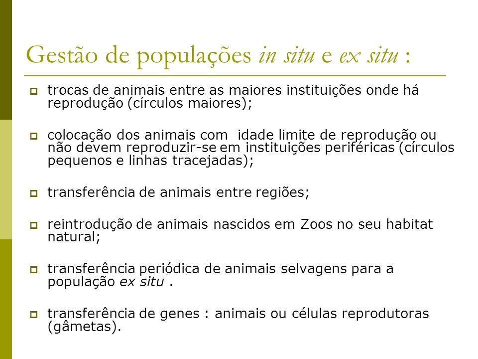 Gestão de populações in situ e ex situ :