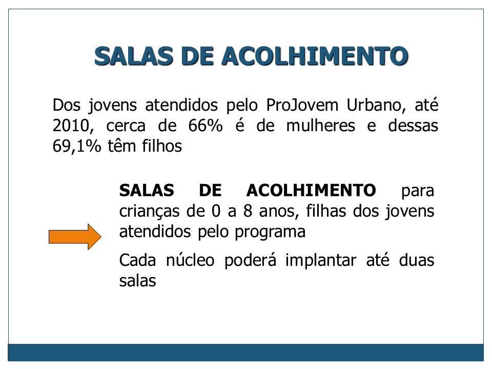SALAS DE ACOLHIMENTO Dos jovens atendidos pelo ProJovem Urbano, até 2010, cerca de 66% é de mulheres e dessas 69,1% têm filhos.