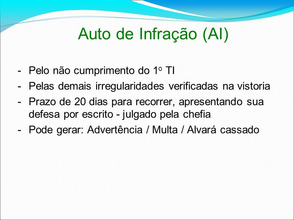 Auto de Infração (AI) Pelo não cumprimento do 1o TI