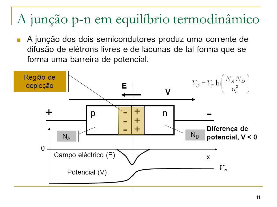 A junção p-n em equilíbrio termodinâmico