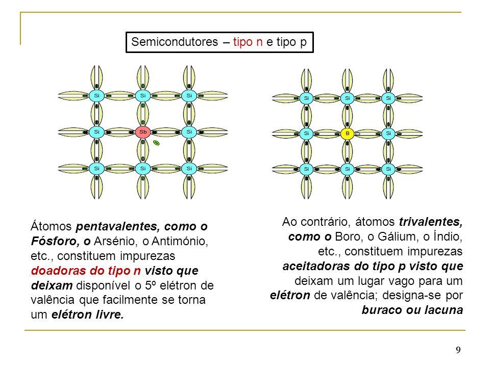 Semicondutores – tipo n e tipo p
