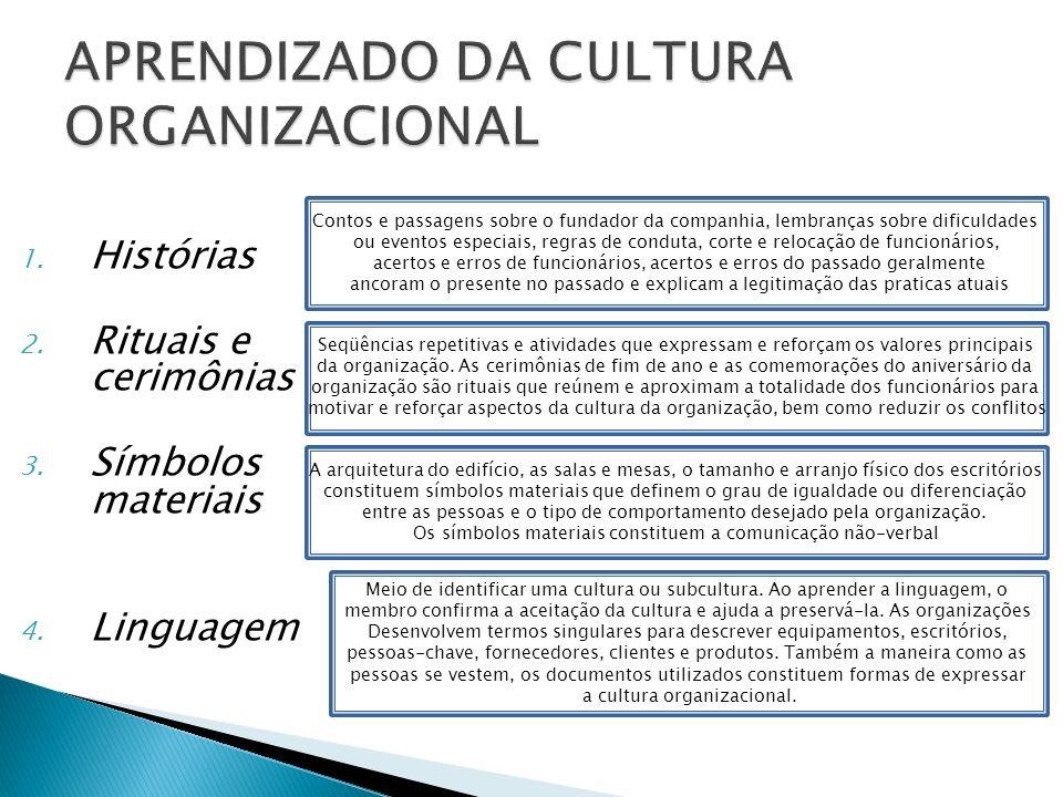 APRENDIZADO DA CULTURA ORGANIZACIONAL