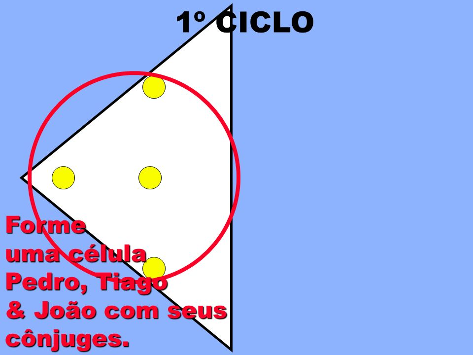 1º CICLO Forme uma célula Pedro, Tiago & João com seus cônjuges.