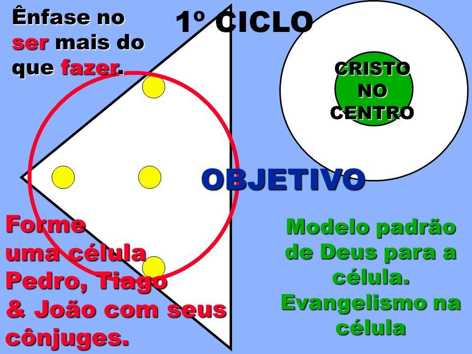 Modelo padrão de Deus para a célula. Evangelismo na célula