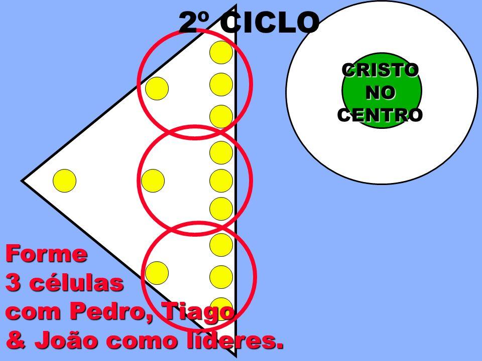 2º CICLO Forme 3 células com Pedro, Tiago & João como líderes. CRISTO