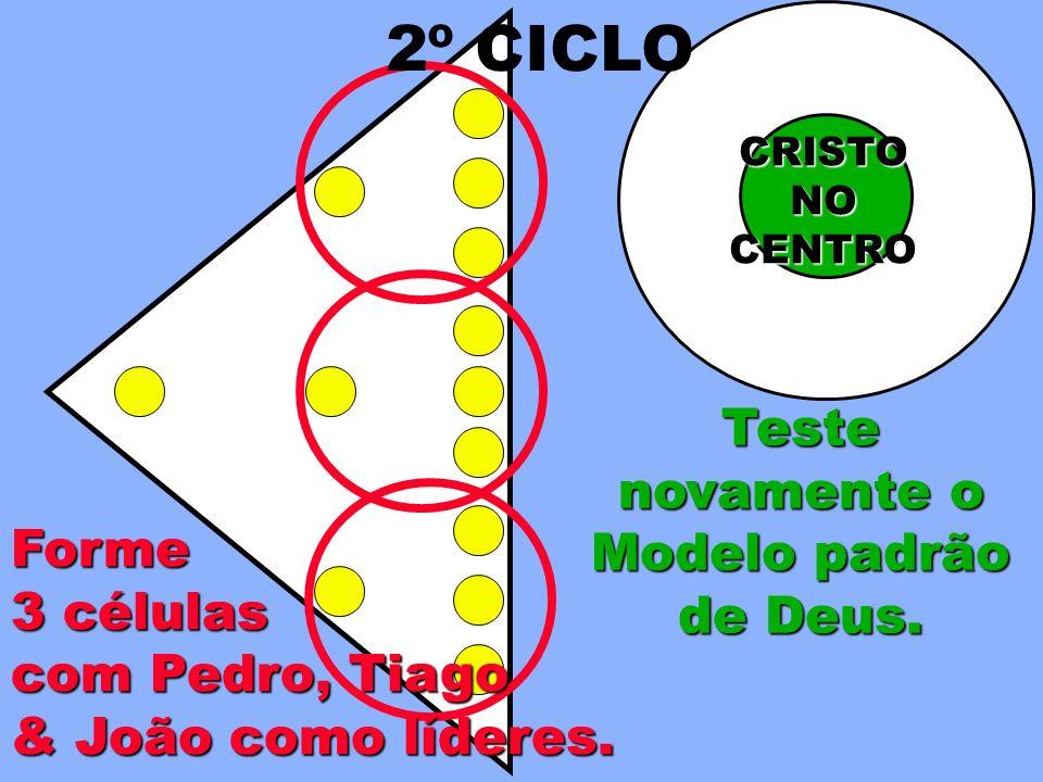 Teste novamente o Modelo padrão de Deus.