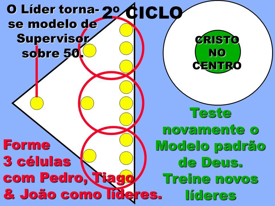 2º CICLO Teste novamente o Modelo padrão de Deus. Treine novos líderes
