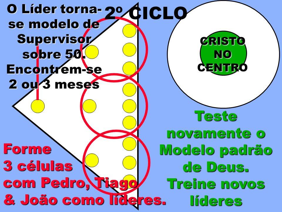 Teste novamente o Modelo padrão de Deus. Treine novos líderes