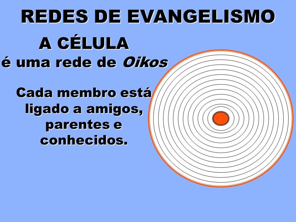 REDES DE EVANGELISMO A CÉLULA é uma rede de Oikos Cada membro está