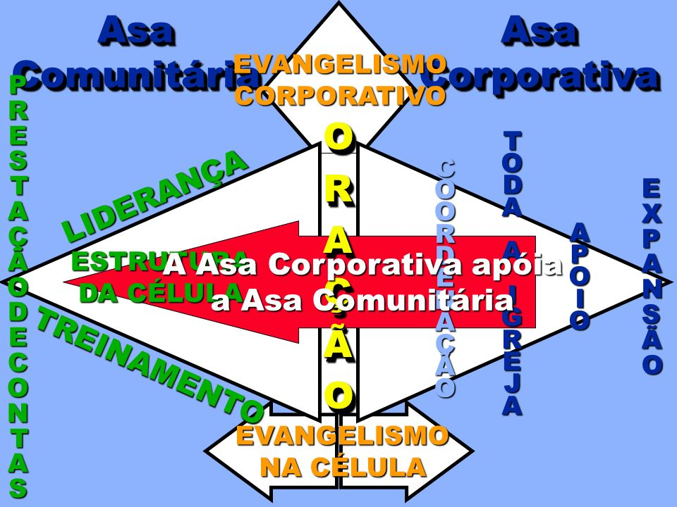 A Asa Corporativa apóia