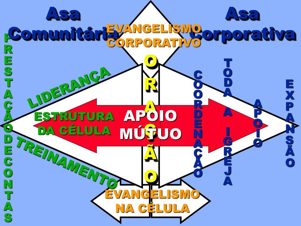 Asa Comunitária Asa Corporativa O R A Ç Ã APOIO MÚTUO LIDERANÇA