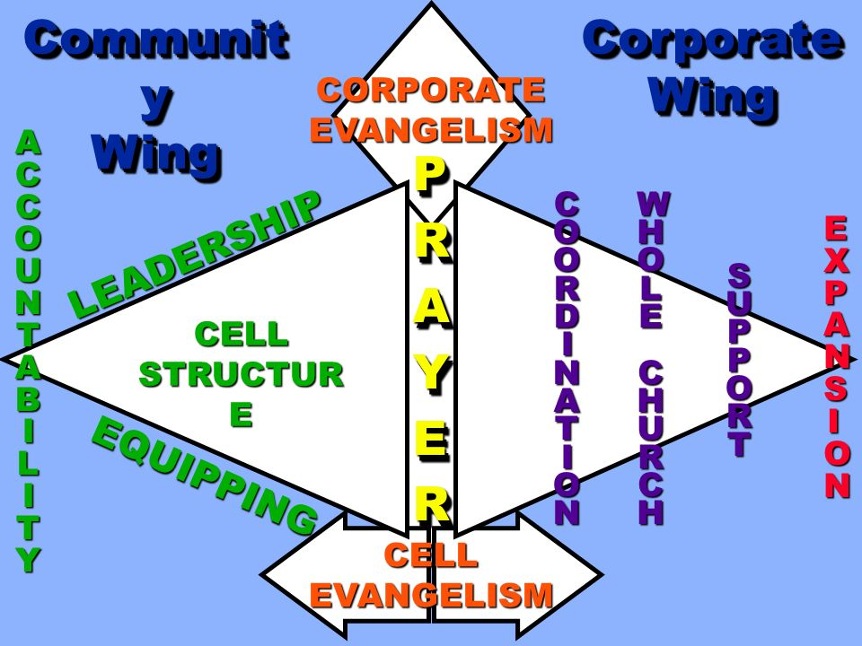 Community Wing Corporate Wing P R A Y E LEADERSHIP EQUIPPING CORPORATE