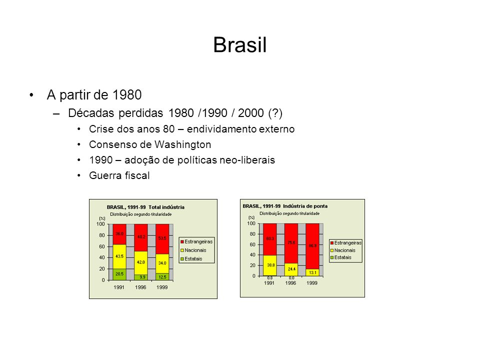Brasil A partir de 1980 Décadas perdidas 1980 /1990 / 2000 ( )