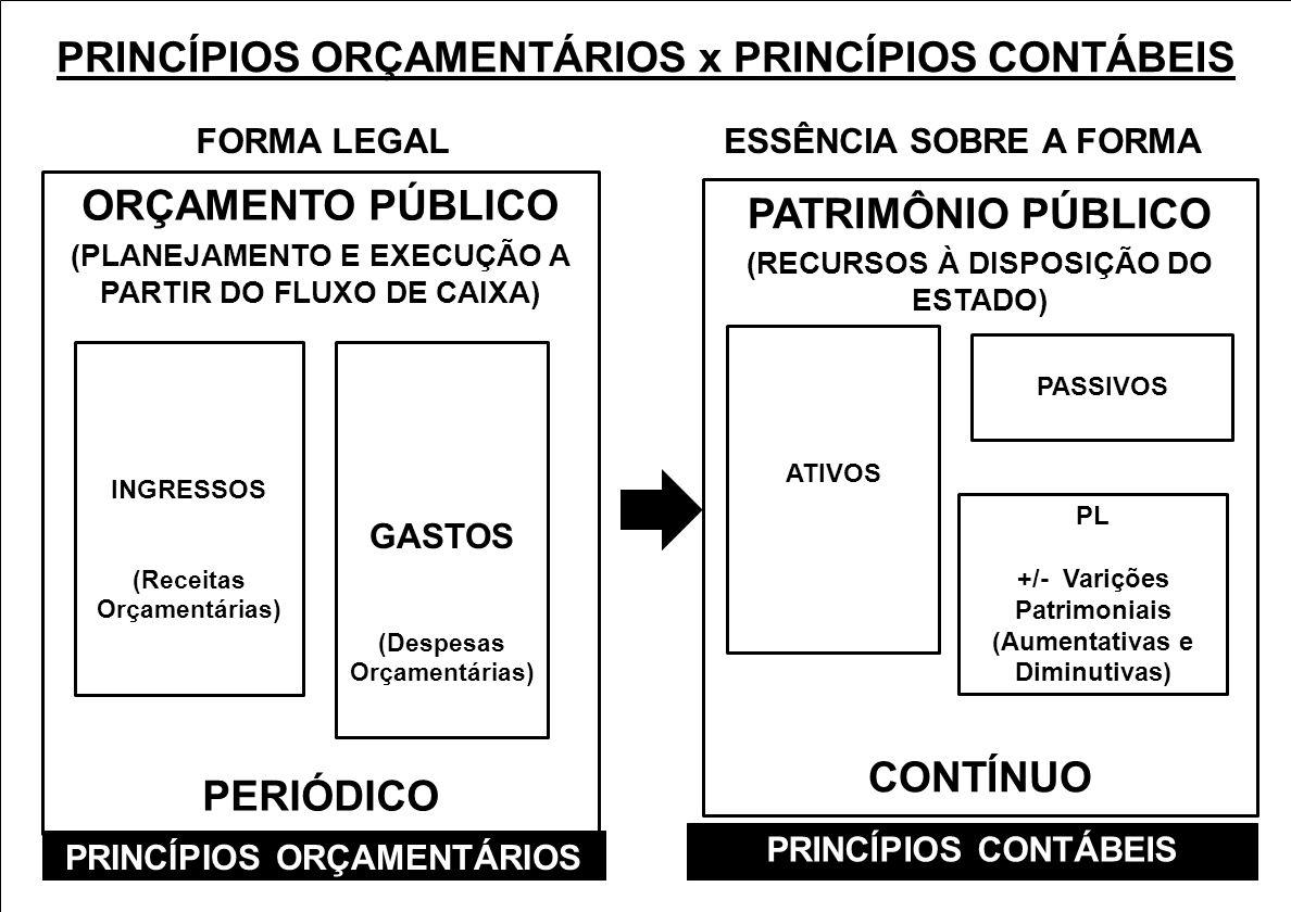 PRINCÍPIOS ORÇAMENTÁRIOS x PRINCÍPIOS CONTÁBEIS