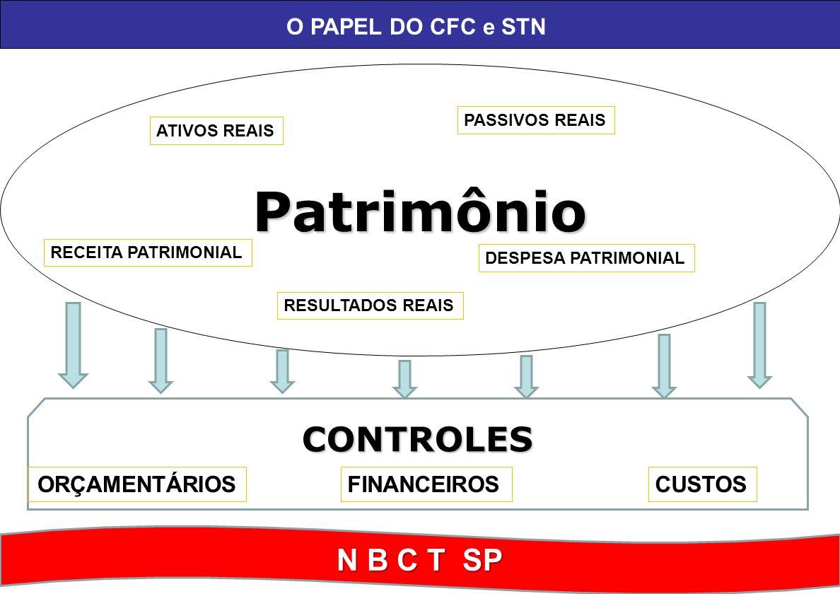 Patrimônio CONTROLES N B C T SP O PAPEL DO CFC e STN ORÇAMENTÁRIOS