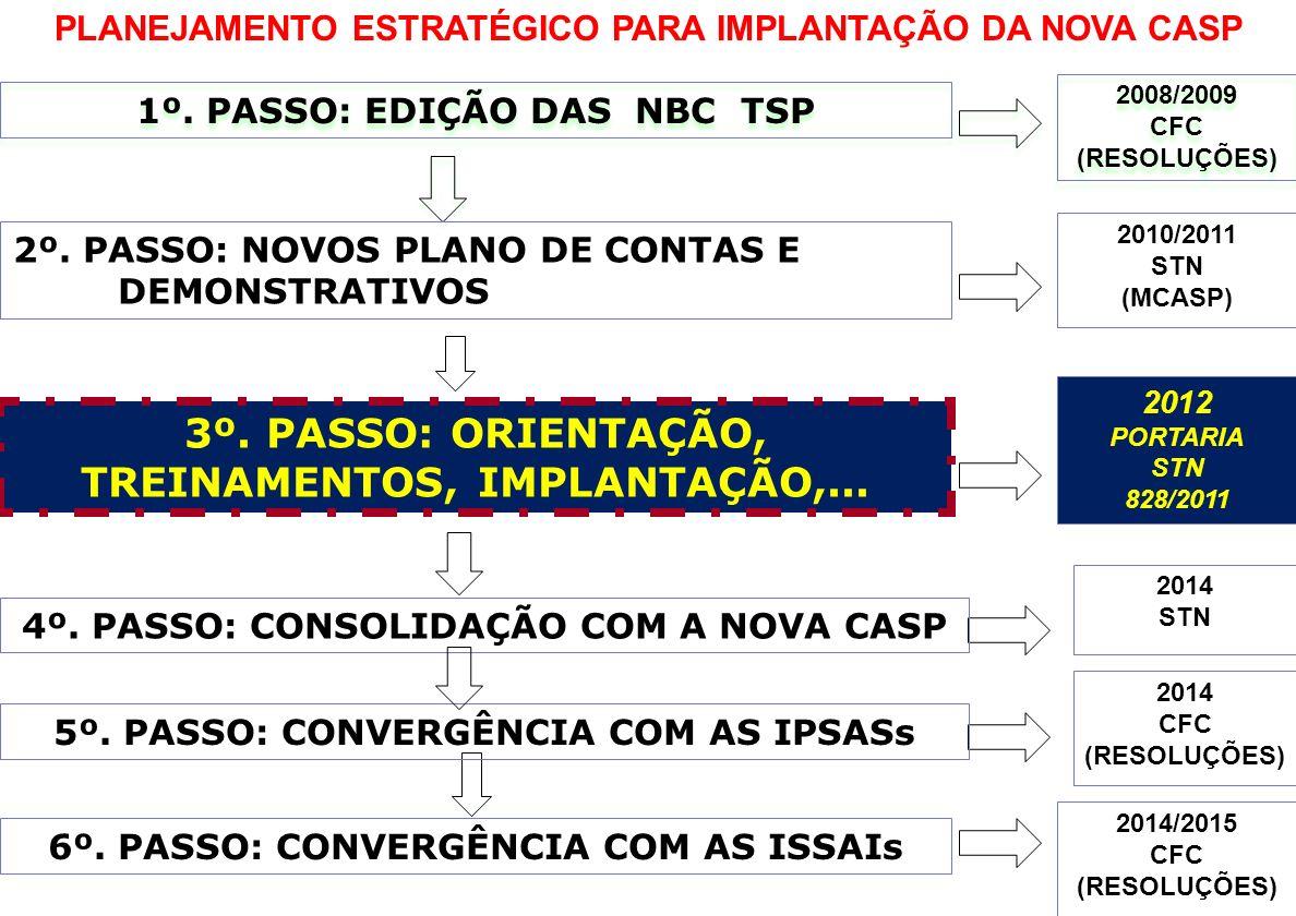 3º. PASSO: ORIENTAÇÃO, TREINAMENTOS, IMPLANTAÇÃO,...