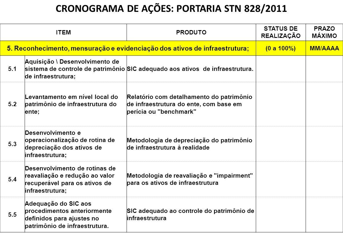 CRONOGRAMA DE AÇÕES: PORTARIA STN 828/2011