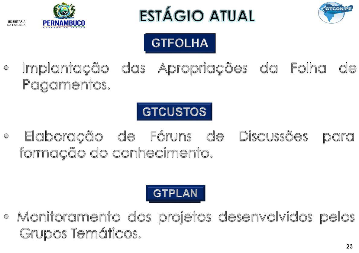 ESTÁGIO ATUAL • Implantação das Apropriações da Folha de Pagamentos.