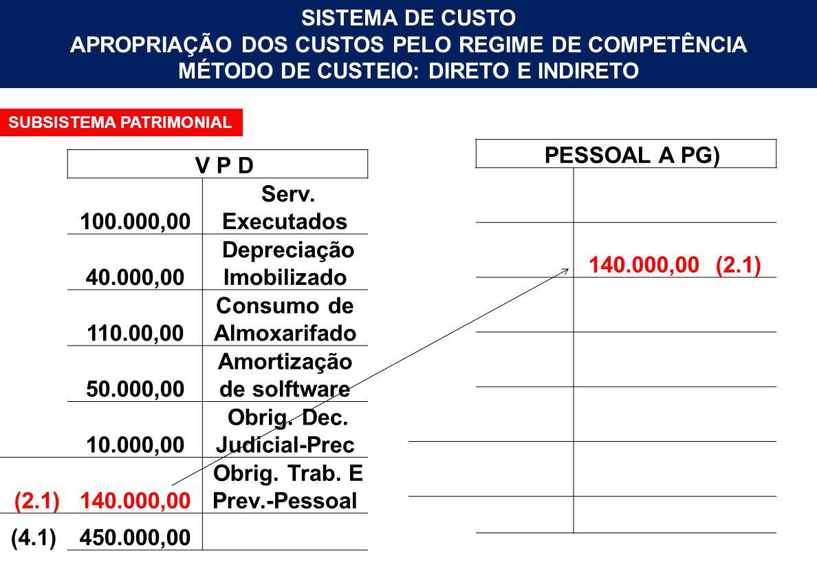 Depreciação Imobilizado 110.00,00 Consumo de Almoxarifado 50.000,00