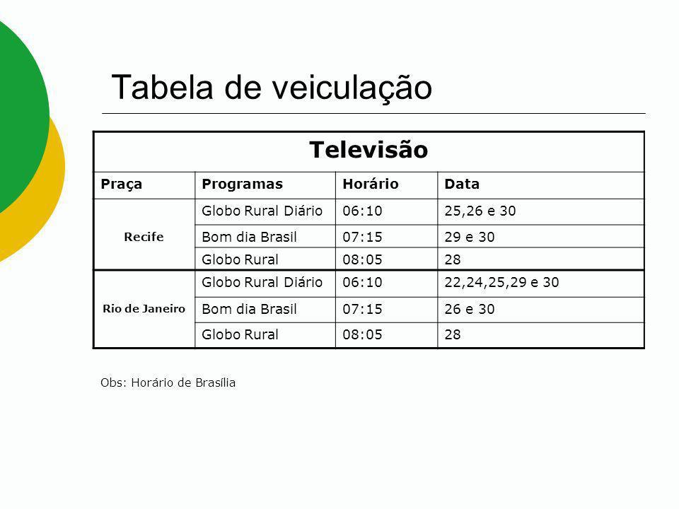 Tabela de veiculação Televisão Praça Programas Horário Data