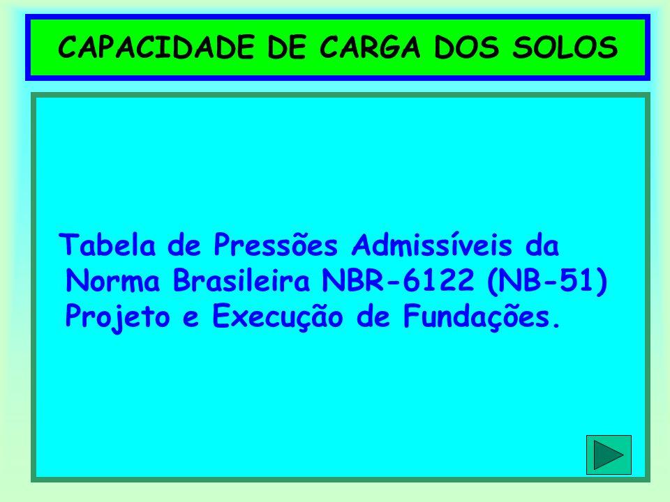 CAPACIDADE DE CARGA DOS SOLOS